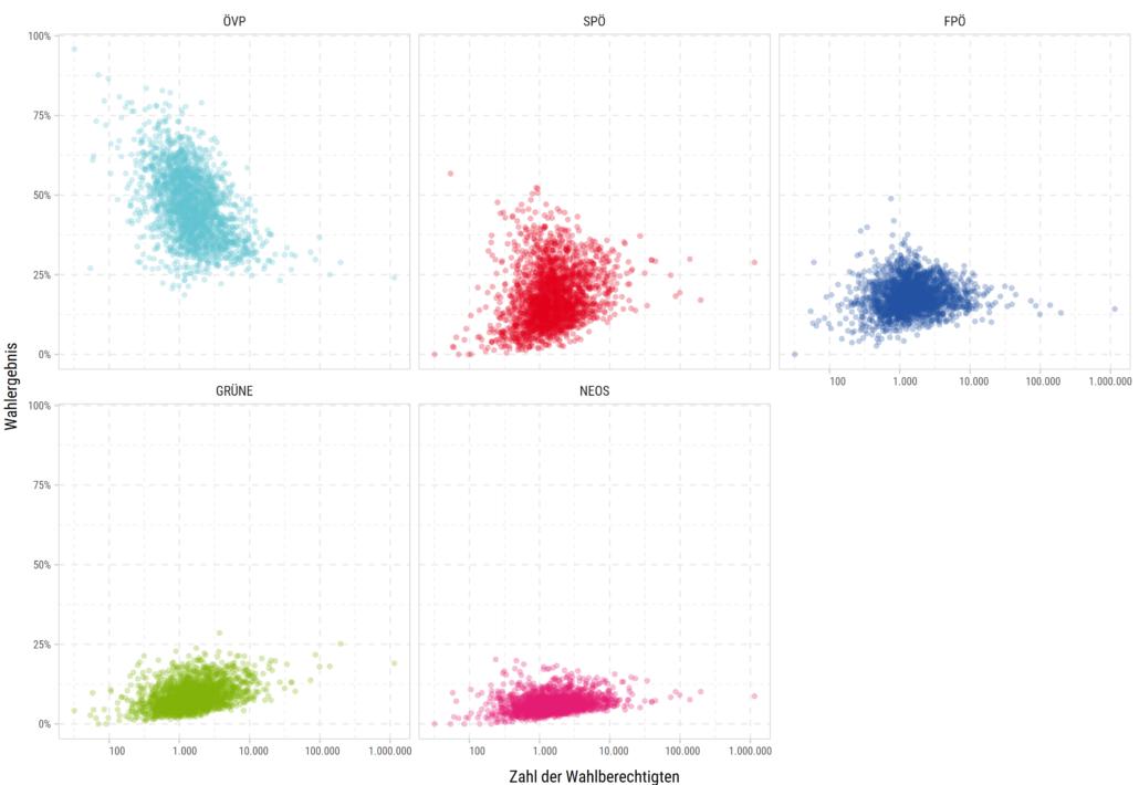 Wahlergebnis 2019 nach Gemeindegröße