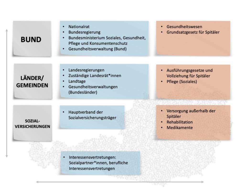 Akteur*innen und Zuständigkeiten des Gesundheitssystems in Österreich