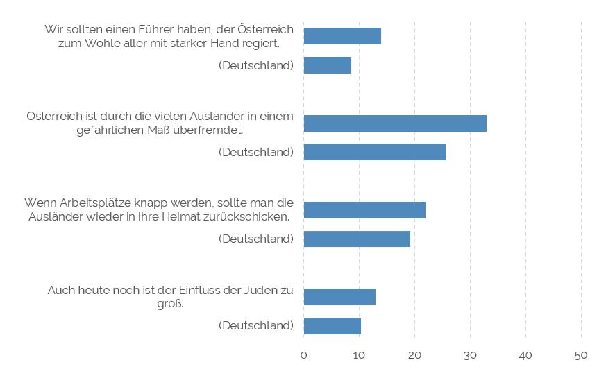 Autoritäre Einstellungen Österreich